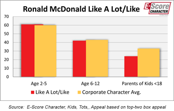 Ronald McDonald Appeal among Parents, Kids 2-12.